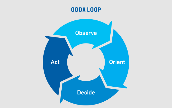 Forward Motion for your Business: The OODA Loop